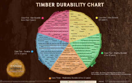 1900-timber-durability-chart